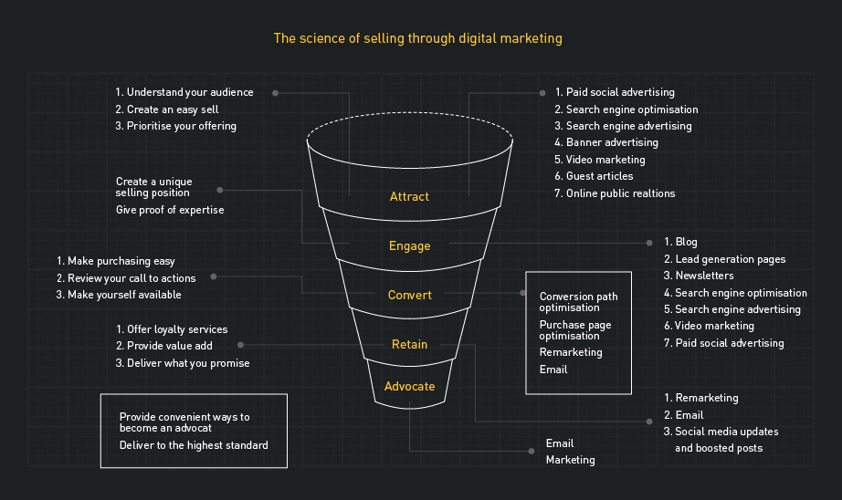 Digital strategy for brands